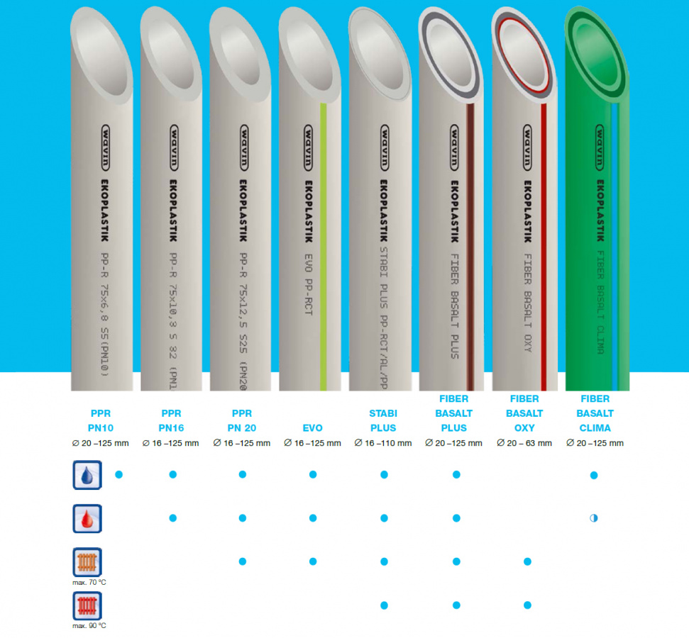 Tvarovky jsou universální pro všechny typy trubek v různých provedeních.  Tvarovky celoplastové (nátrubky 4aafa28bb3c